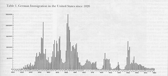 a history of german immigration to the united states The united states was the largest recipient of danish emigrants during this period compared to the total number of immigrants from europe – 35 million came to the us from 1840 to 1914 – the danes make up a small, but important, percentage.