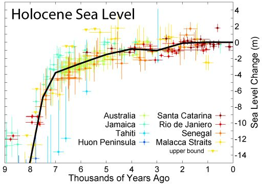 Holocene sea level
