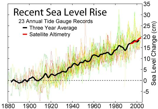Recent sea level rise